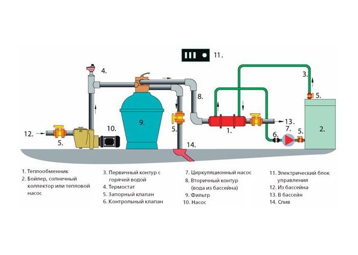 Как рассчитать теплообменник для бассейн теплообменник на газовый кот л беретта и ремонт г барнаул